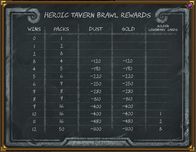 What Are the Heroic Tavern Brawl Rewards.