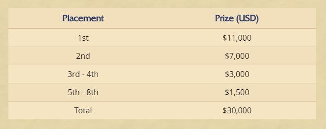 Hearthstone Wild Tournament 2019 Prize Pool